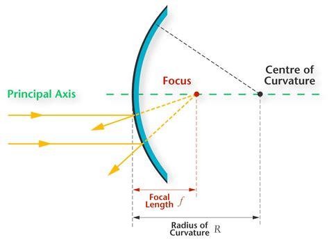 diagram of a convex mirror convex mirror diagram telescope diagram elsavadorla