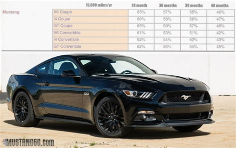 2015 mustang how much how much is a mustang 2015 to lease 2017 2018 best
