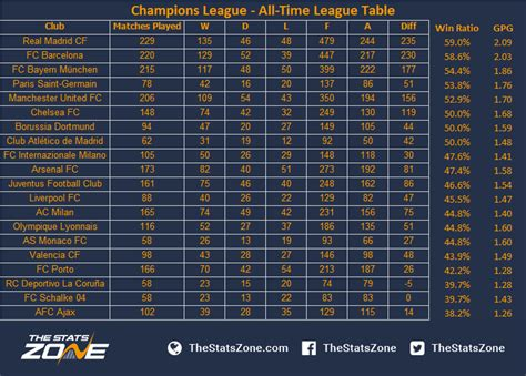 Calendrier 1 4 Chions League Chionship League Table 28 Images The Ultimate Chions