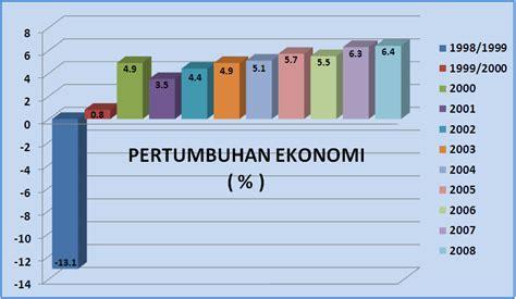 Pertumbuhan Penyelenggaraan Pemerintahan Desa imperfection is beautiful bagaimana kondisi perekonomian indonesia pada masa pemerintahan