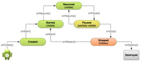android application lifecycle writing a simple android app 2 creating the screen geekily interesting