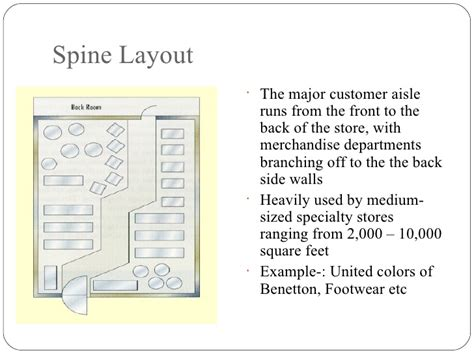 layout business meaning store design