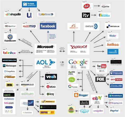 what company owns who owns the major internet brands and companies