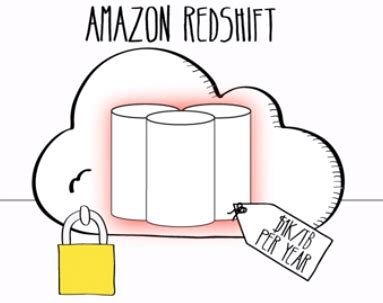 amazon redshift webinar big sql analytics amazon redshift with tableau