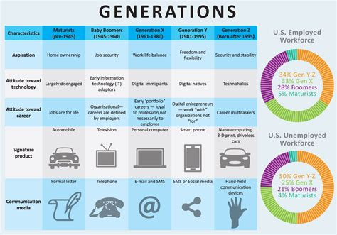 The Generation boomers baby boomers generation x y z millennials