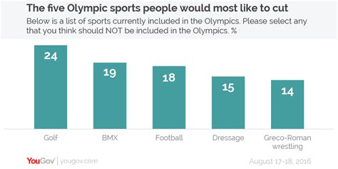 yougov golf bmx and football are the sports the most