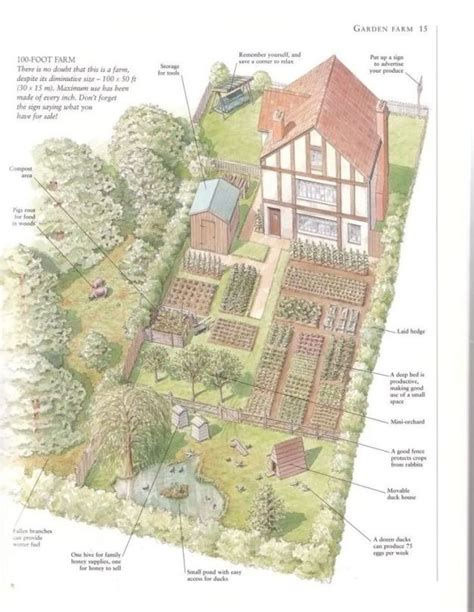 36 best homestead layout images on homestead layout farms and farmers inspiring homestead farm design ideas homesteading