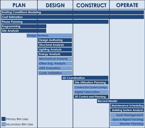 design management bim task 7 bim execution plan dt775 group 3
