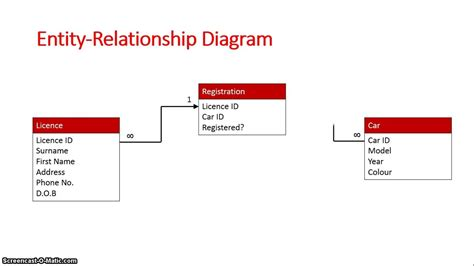 design guidelines for relational schemas schema diagram rules image collections how to guide and
