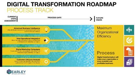 hr transformation lifecycle roadmap presentation powerpoint building a digital transformation roadmap