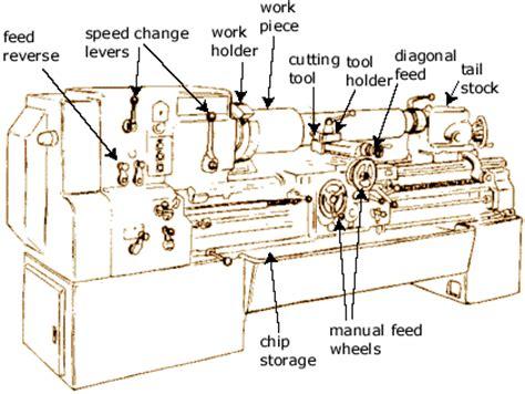 lathe machine diagram with labeling bansal s wiki lathe machine