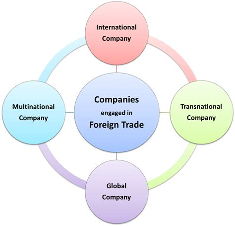 intern in a company difference between global co international co