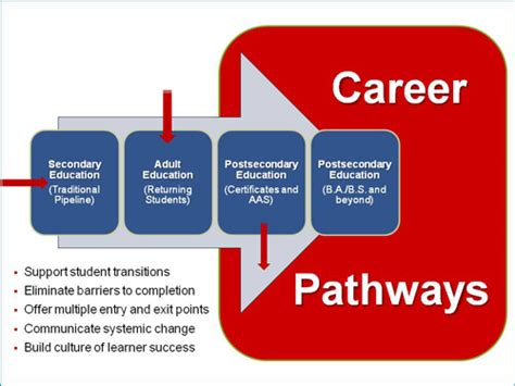 building and sustaining career pathways