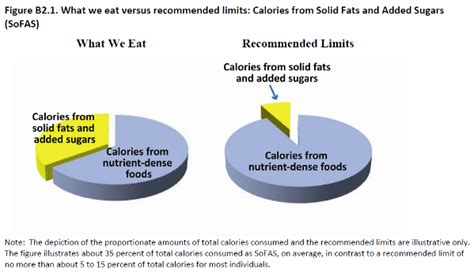 sofas dietary guidelines whole grains eat em or not dr mike rousselldr mike