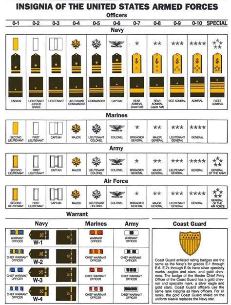 united states navy ranks navy insignia enlisted star trek rank insignia are based