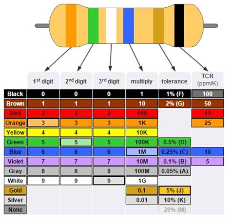 color coding table of resistor resistor color code table smd resistor code