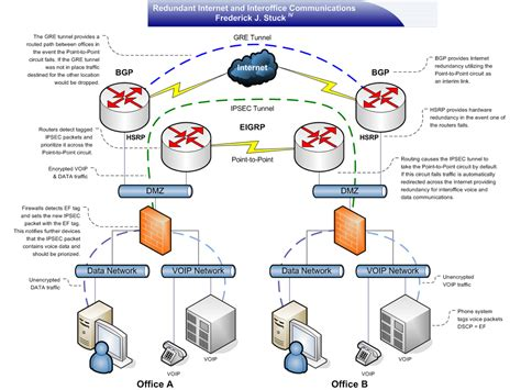 network security diagram image gallery network security diagram