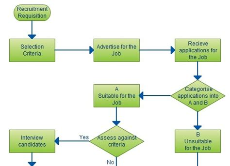 Recruitment Flow Chart Template by Flowchart Ideas With Exles Ideas For Flowcharts As