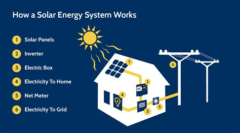 how solar panels work how solar works creative energies solar