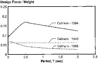 caltrans seismic design criteria version 1 1 updating the seismic design process of bridges using