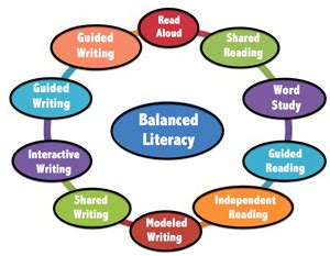 Arts And Crafts Home Plans by A Balanced Literacy Lesson Plan