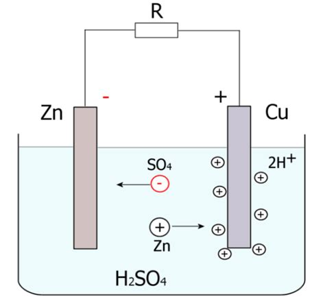voltaic cell diagram ogniwo volty wikiwand