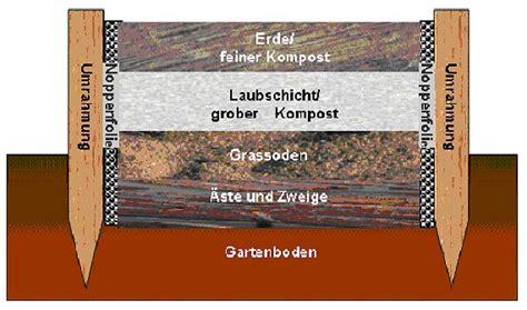 Wie Wird Ein Hochbeet Befüllt by Bio F 252 R Und Hochbeet
