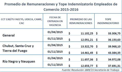 escala de sueldo empleado rural 2016 aumento sueldo encargado rural 2016 aumento de sueldo