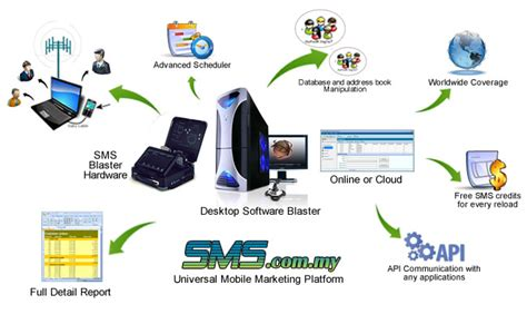 Anysms Malaysia Top Sms Markerting Services Sms Blast - all features sms whatsapp bulk database