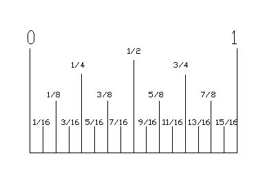 ruler diagram measurement jpomme
