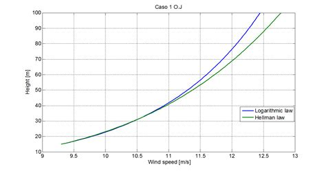 how to estimate range and wind books methodologies used in the extrapolation of wind speed data