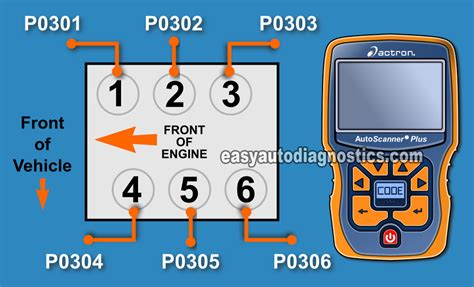 mazda 6 cylinder numbering part 2 how to test the ford escape cop coils