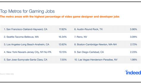 game design job outlook video game blog charts metroareas 1 43 04 pm interior