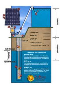 water pressure tank diagram water free engine image for user manual