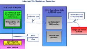 boot mode reset nvram nsa bios backdoor a k a god mode malware part 1