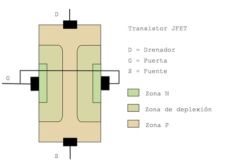 transistor jfet que es jfet la enciclopedia libre