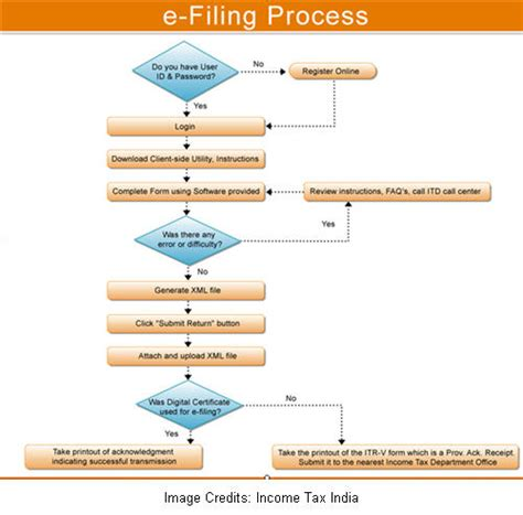 income tax return filing sections e filing of income tax return online india fascinates