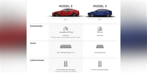 Tesla Model 3 Horsepower by 2018 Tesla Model 3 Spied And Specifications Leaked
