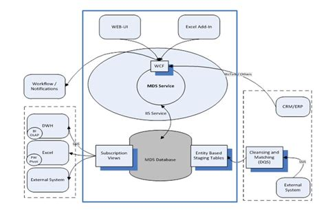 mds diagram master data services the basics simple talk