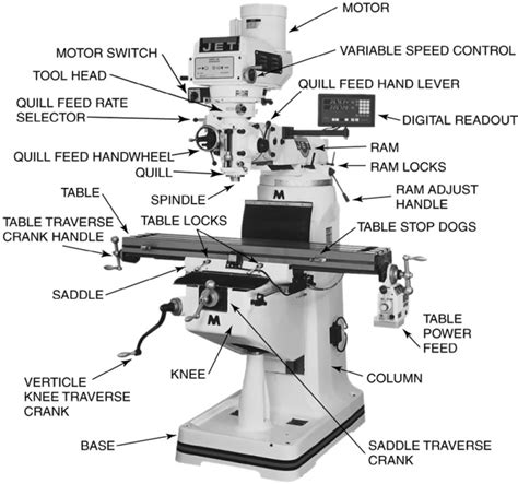 milling machine parts diagram parts of the milling machine global engineer harry