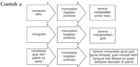tujuan layout peralatan dan proses produksi pengertian tujuan dan proses produksi ekonomi