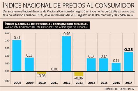 resultados del indice nacional de precios al consumidor inpc al tercer inflaci 243 n no para y se ubica en 6 31 durante junio imcp