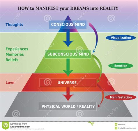 of manifestation how to manifest anything with the power of your mind manifest money manifest of attraction positive thinking books how to manifest dreams into reality diagram illustration