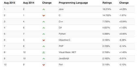 Pemrograman Java 2 Dilengkapi Cd aplikasi software apa yang bagus untuk meningkatkan