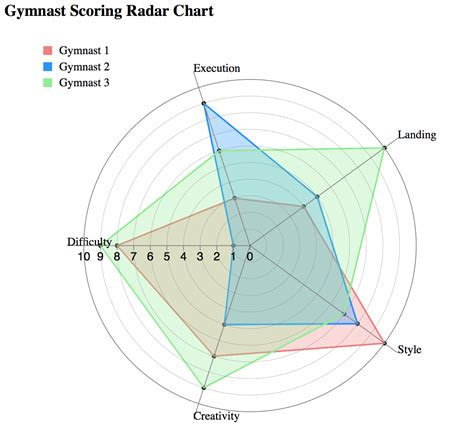 plotting data in a radar chart create a radar chart save a chart as radar chart