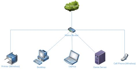 easy network diagram image gallery simple network