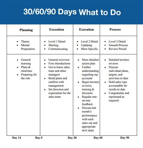 the 90 days plan template best photos of 30 60 90 day plan for new exle of