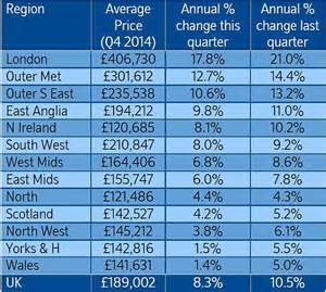 nationwide house prices up 7 2 in 2014 we reveal the
