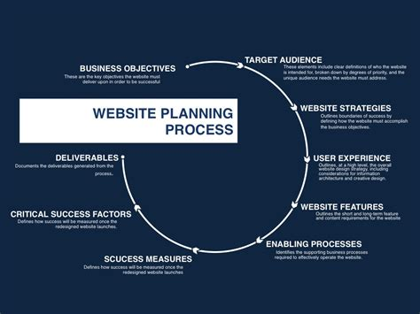 how to plan a website website planning process