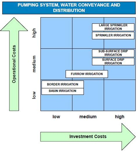 comparative financial analysis of irrigation solutions energypedia info